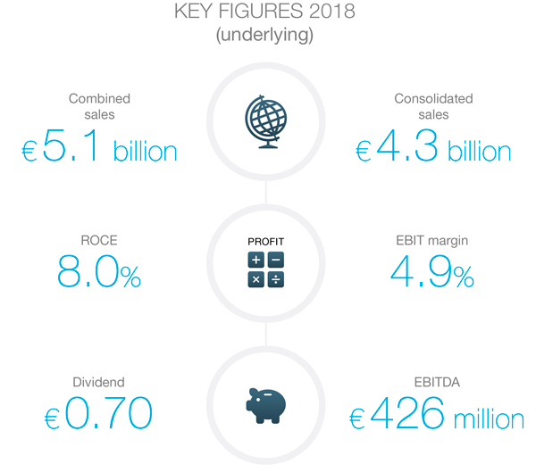 Bekaert Key Figures 2018 - English